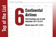 No. 6 on the List is Continental Airlines.