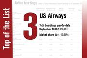 No. 3 on the List is US Airways.