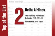 No. 2 on the List is Delta Airlines.