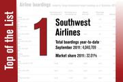 No. 1 on the List is Southwest Airlines.