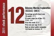 No. 12 is Odyssey Marine Exploration.