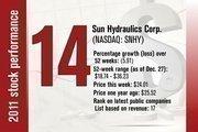 No. 14 is Sun Hydraulics Corp.