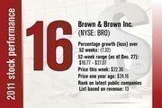 No. 16 is Brown & Brown Inc.
