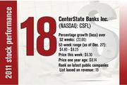 No. 18 is CenterState Banks Inc.