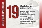 No. 19 is Sykes Enterprises.