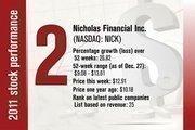 No. 2 is Nicholas Financial Inc.