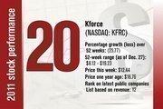 No. 20 is Kforce.