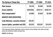 Financials for The Spring of Tampa Bay