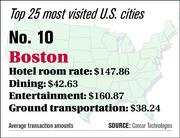 Boston ranks No. 10 on the top 25 most visited U.S. cities list.