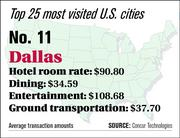Dallas ranks No. 11 on the top 25 most visited U.S. cities list.