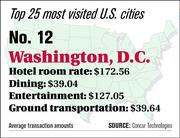 Washington, D.C. ranks No. 12 on the top 25 most visited U.S. cities list.