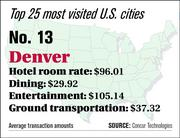 Denver ranks No. 13 on the top 25 most visited U.S. cities list.