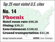 Phoenix ranks No. 14 on the top 25 most visited U.S. cities list.