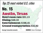 Austin ranks No. 15 on the top 25 most visited U.S. cities list.