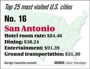 San Antonio ranks No. 16 on the top 25 most visited U.S. cities list.