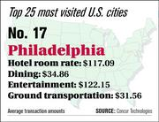 Philadelphia ranks No. 17 on the top 25 most visited U.S. cities list.