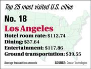 Los Angeles ranks No. 18 on the top 25 most visited U.S. cities list.