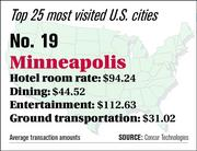 Minneapolis ranks No. 19 on the top 25 most visited U.S. cities list.