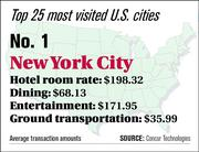 New York ranks No. 1 on the top 25 most visited U.S. cities list.