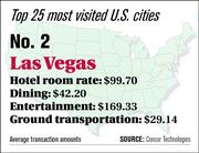 Las Vegas ranks No. 2 on the top 25 most visited U.S. cities list.