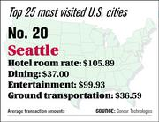 Seattle ranks No. 20 on the top 25 most visited U.S. cities list.