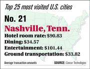 Nashville ranks No. 21 on the top 25 most visited U.S. cities list.