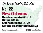 New Orleans ranks No. 22 on the top 25 most visited U.S. cities list.
