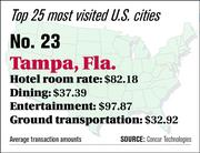 Tampa ranks No. 23 on the top 25 most visited U.S. cities list.