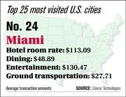 Miami ranks No. 24 on the top 25 most visited U.S. cities list.