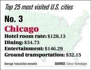 Chicago ranks No. 3 on the top 25 most visited U.S. cities list.