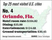 Orlando ranks No. 4 on the top 25 most visited U.S. cities list.