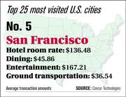 San Francisco ranks No. 5 on the top 25 most visited U.S. cities list.