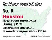 Houston ranks No. 6 on the top 25 most visited U.S. cities list.