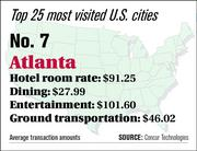 Atlanta ranks No. 7 on the top 25 most visited U.S. cities list.