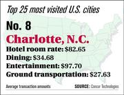 Charlotte ranks No. 8 on the top 25 most visited U.S. cities list.