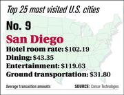 San Diego ranks No. 9 on the top 25 most visited U.S. cities list.