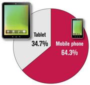 In 2012, we tracked the types of mobile devices from which people were reading.