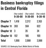 Bankruptcy teaches companies to be flexible, communicate