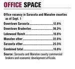 Bradenton office market lags region