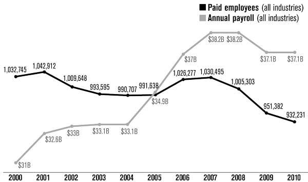 Payroll swelled 20 percent, with fewer workers. Source: U.S. Census Bureau