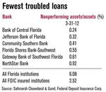 Banks with clean balance sheets focus on character, expertise