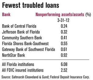 Fewest troubled loans in Tampa Bay