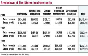Kforce Clinical Research sale doesn't impact company's economic goals