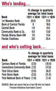 Lending up, but some banks remain cautious