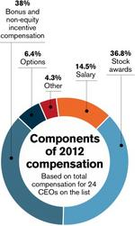 CEO pay rises: Executives held responsible for financial performance