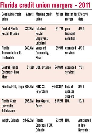Pinellas Federal,  POC credit unions merge