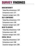 Survey suggests Tampa Bay area entrepreneurs break conformity