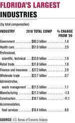 Health care, professional services industries lead compensation gains