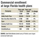Most large commercial health plans lost members in 2010