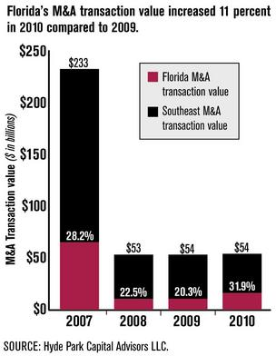 As Florida M&A regains strength, pricing, opportunities grow